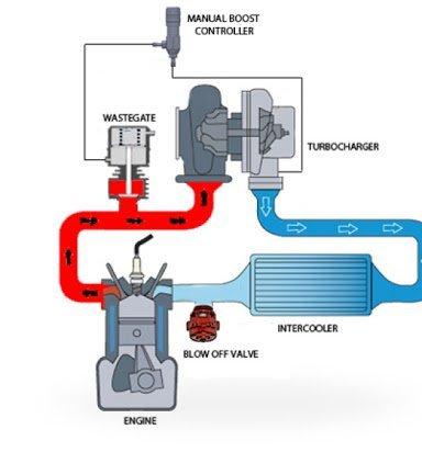 manual boost controller installation diagram. How to install your MBC